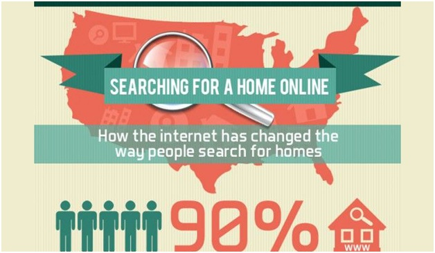 Statistics about real estate searches